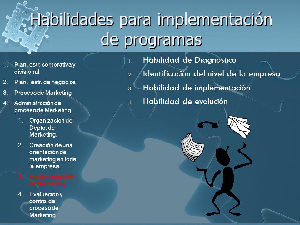 Habilidades para implementación de programas 1. Habilidad de Diagnostico 2. Identificación del nivel de la empresa 3. Habilidad de implementación 4. H