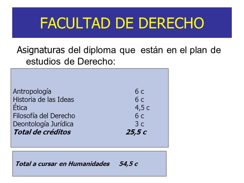 FACULTAD DE DERECHO Asignaturas del diploma que están en el plan de estudios de Derecho: Antropología6 c Historia de las Ideas 6 c Ética 4,5 c Filosof