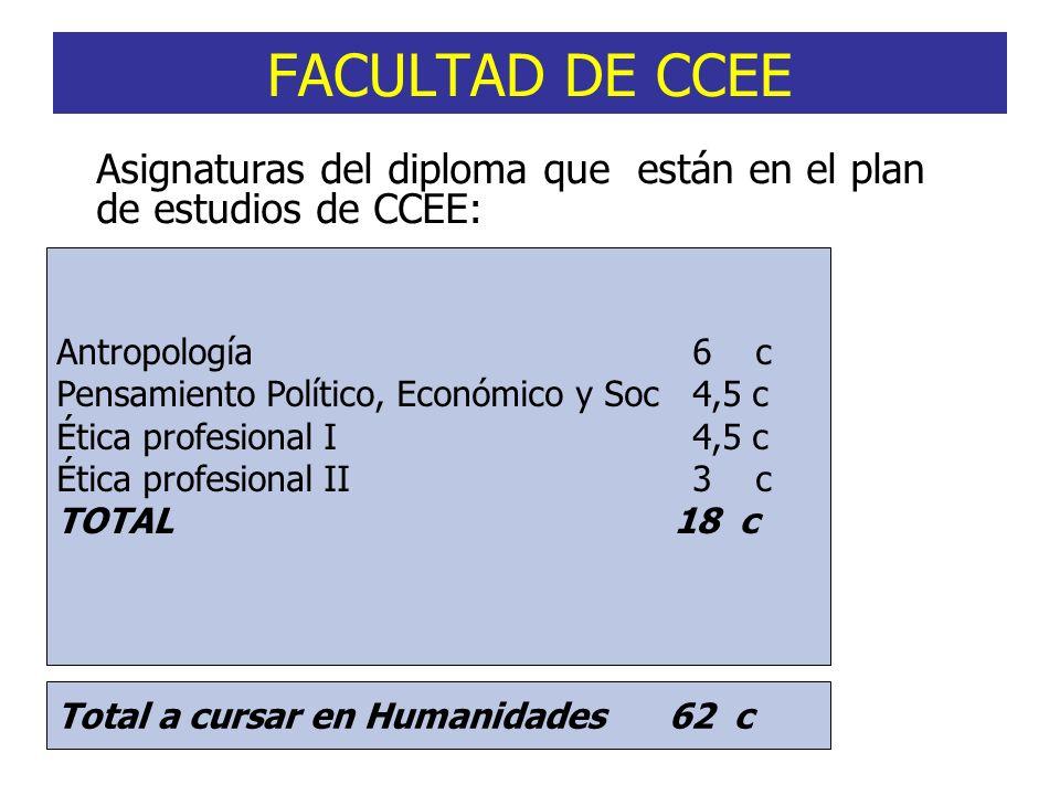 FACULTAD DE CCEE Asignaturas del diploma que están en el plan de estudios de CCEE: Antropología6 c Pensamiento Político, Económico y Soc4,5 c Ética pr