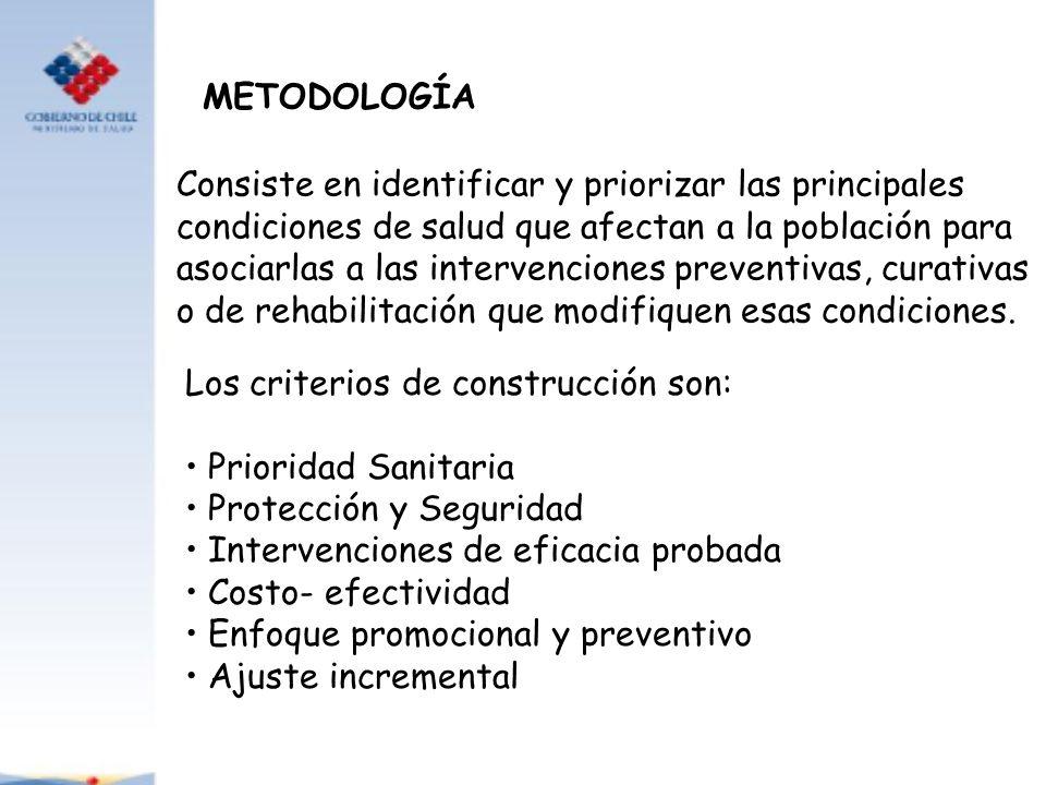 METODOLOGÍA Consiste en identificar y priorizar las principales condiciones de salud que afectan a la población para asociarlas a las intervenciones p