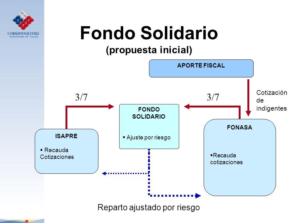 Fondo Solidario (propuesta inicial) APORTE FISCAL FONDO SOLIDARIO Ajuste por riesgo ISAPRE Recauda Cotizaciones FONASA Recauda cotizaciones 3/7 Repart