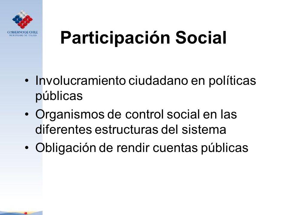 Participación Social Involucramiento ciudadano en políticas públicas Organismos de control social en las diferentes estructuras del sistema Obligación