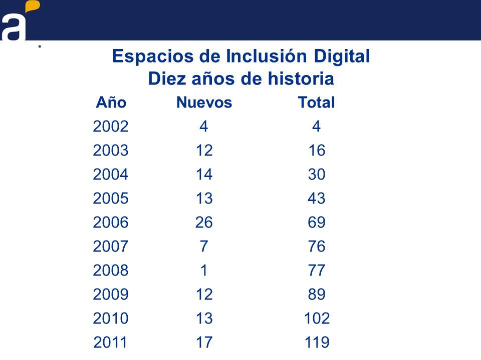 Espacios de Inclusión Digital Diez años de historia AñoNuevosTotal 200244 20031216 20041430 20051343 20062669 2007776 2008177 20091289 201013102 20111