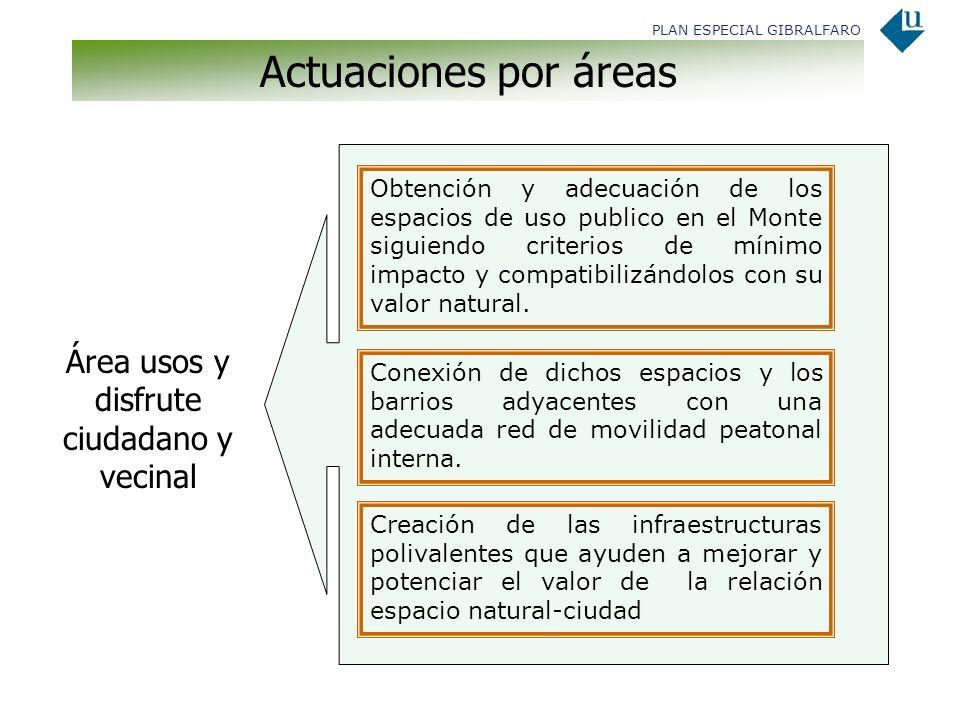PLAN ESPECIAL GIBRALFARO Actuaciones por áreas Área usos y disfrute ciudadano y vecinal Obtención y adecuación de los espacios de uso publico en el Mo