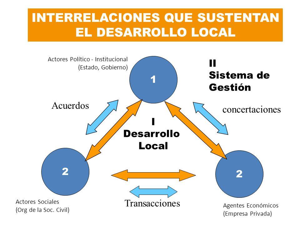 I Desarrollo Local 1 2 2 II Sistema de Gestión concertaciones Transacciones Acuerdos Actores Sociales (Org de la Soc. Civil) Agentes Económicos (Empre
