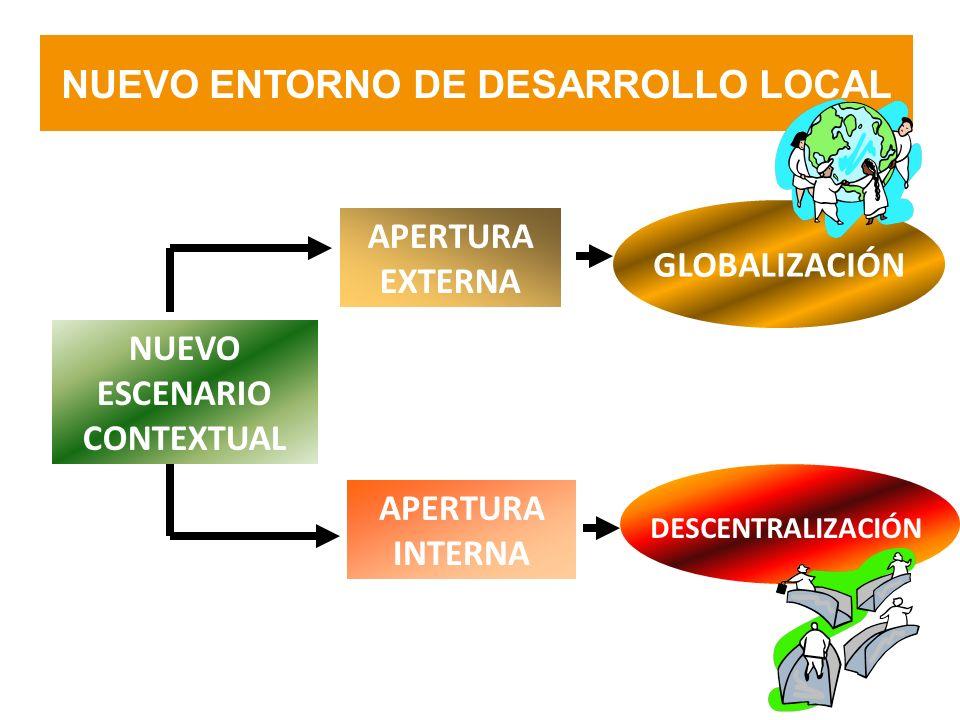 NUEVO ENTORNO DE DESARROLLO LOCAL APERTURA EXTERNA APERTURA INTERNA NUEVO ESCENARIO CONTEXTUAL GLOBALIZACIÓN DESCENTRALIZACIÓN