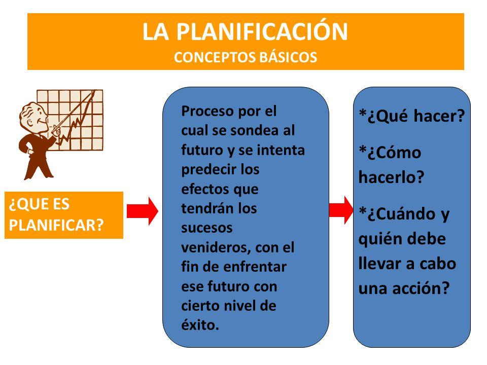 LA PLANIFICACIÓN CONCEPTOS BÁSICOS ¿QUE ES PLANIFICAR? Proceso por el cual se sondea al futuro y se intenta predecir los efectos que tendrán los suces
