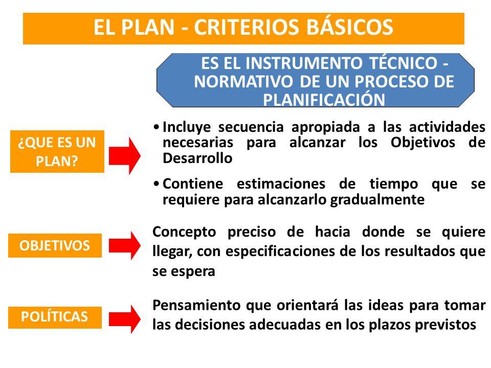 COMPETENCIAS DE LOS GOBIERNOS REGIONALES a)Formular y aprobar el Plan de Desarrollo Regional concertado con las Municipalidades y la Sociedad Civil de Su Región.