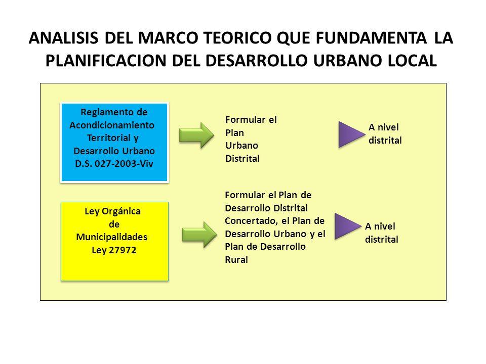 Reglamento de Acondicionamiento Territorial y Desarrollo Urbano D.S. 027-2003-Viv Reglamento de Acondicionamiento Territorial y Desarrollo Urbano D.S.