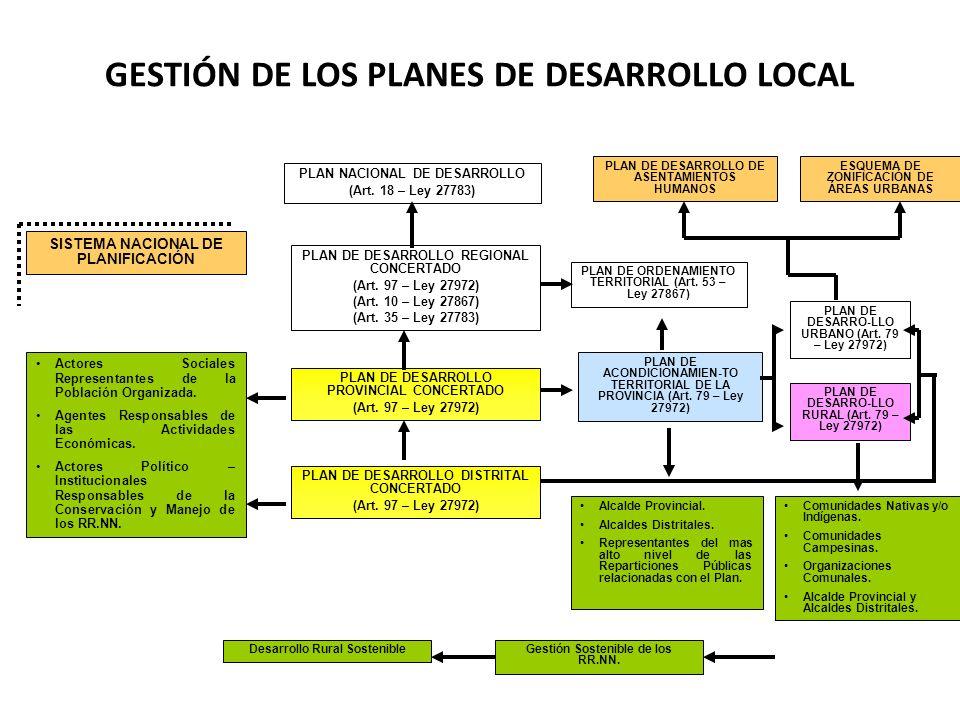 GESTIÓN DE LOS PLANES DE DESARROLLO LOCAL PLAN NACIONAL DE DESARROLLO (Art. 18 – Ley 27783) PLAN DE DESARROLLO REGIONAL CONCERTADO (Art. 97 – Ley 2797