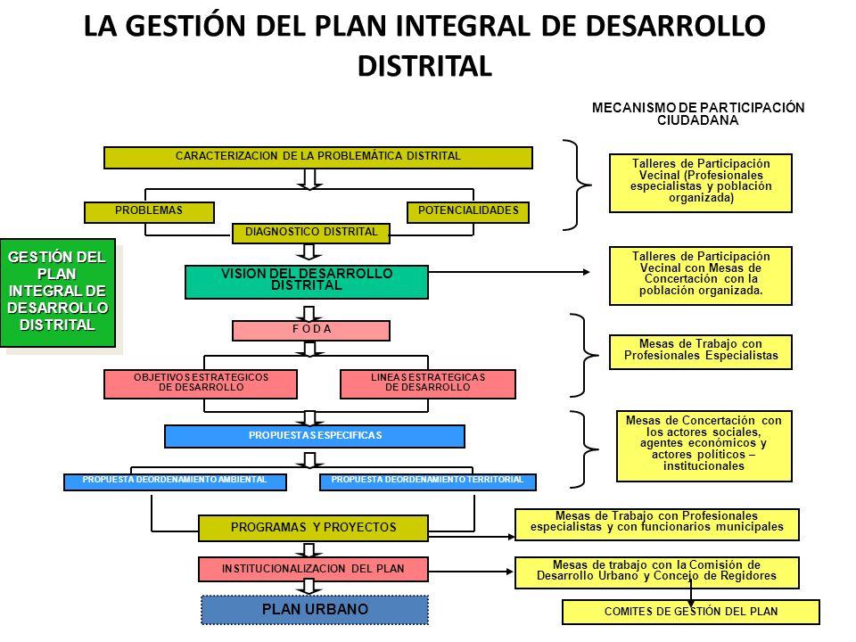 LA GESTIÓN DEL PLAN INTEGRAL DE DESARROLLO DISTRITAL GESTIÓN DEL PLAN INTEGRAL DE DESARROLLO DISTRITAL CARACTERIZACION DE LA PROBLEMÁTICA DISTRITAL OB