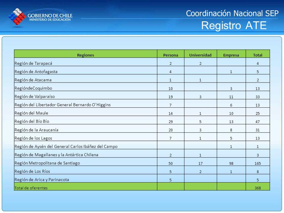 Registro ATE RegionesPersonaUniversidadEmpresaTotal Región de Tarapacá 22 4 Región de Antofagasta 4 15 Región de Atacama 11 2 RegióndeCoquimbo 10 313