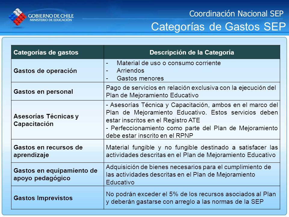 Categorías de Gastos SEP Categorías de gastosDescripción de la Categoría Gastos de operación -Material de uso o consumo corriente -Arriendos -Gastos m