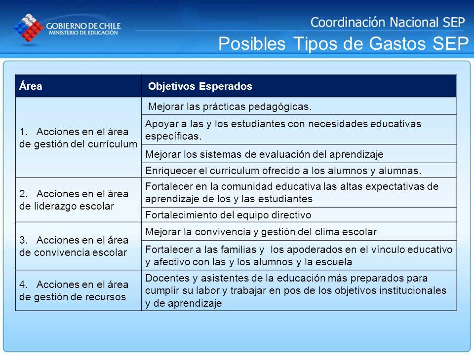 Posibles Tipos de Gastos SEP Área Objetivos Esperados 1. Acciones en el área de gestión del currículum Mejorar las prácticas pedagógicas. Apoyar a las