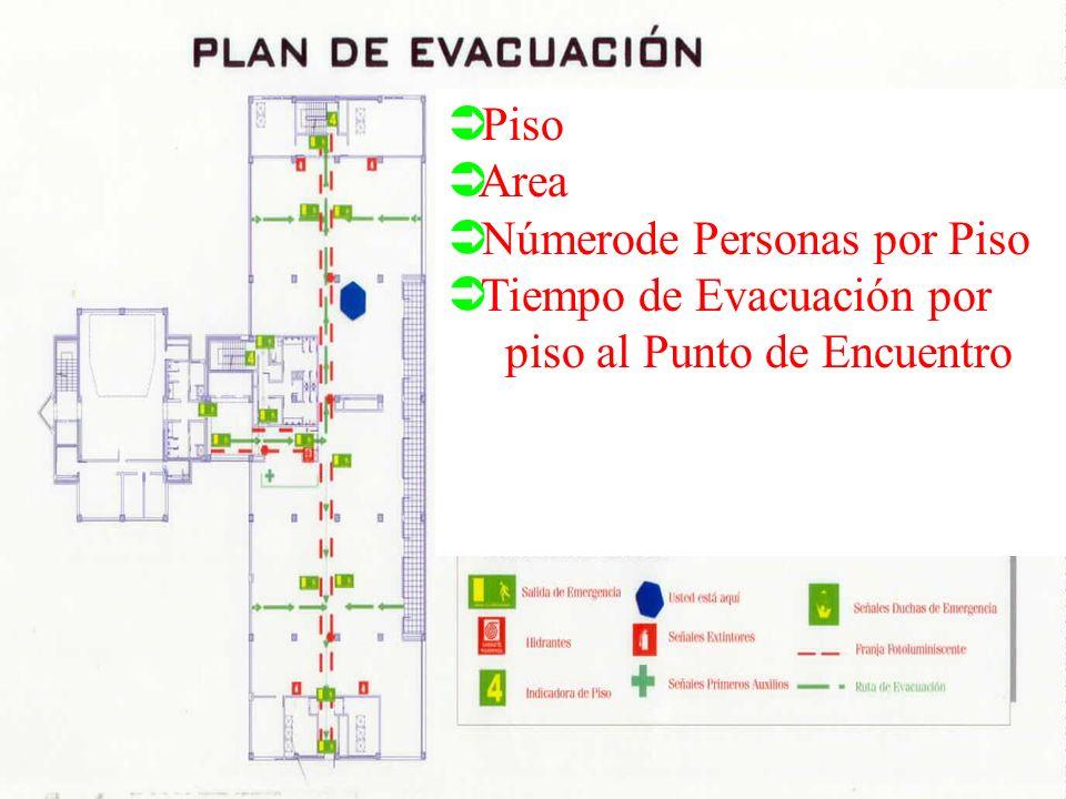 à Preparación à Conocimiento de las instalaciones (planos) à Quien esta a cargo de la evacuación à Identifique las rutas de evacuación à Establezca pr
