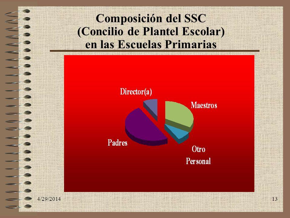 4/29/201413 Composición del SSC (Concilio de Plantel Escolar) en las Escuelas Primarias