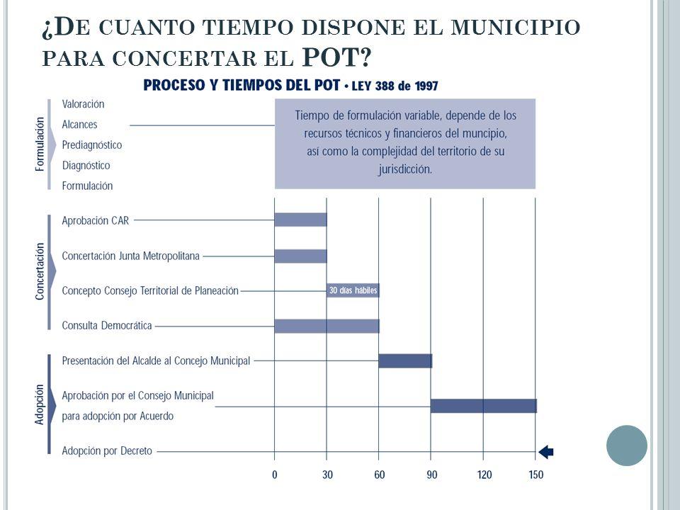 ¿D E CUANTO TIEMPO DISPONE EL MUNICIPIO PARA CONCERTAR EL POT?