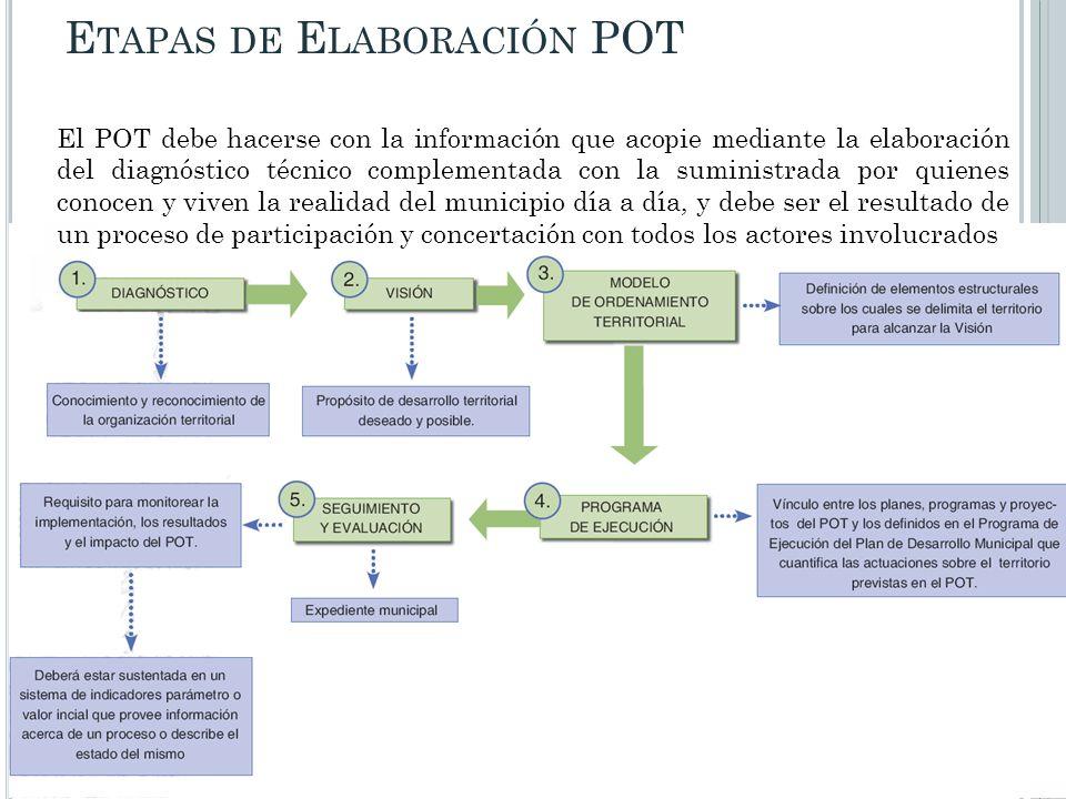E TAPAS DE E LABORACIÓN POT El POT debe hacerse con la información que acopie mediante la elaboración del diagnóstico técnico complementada con la sum