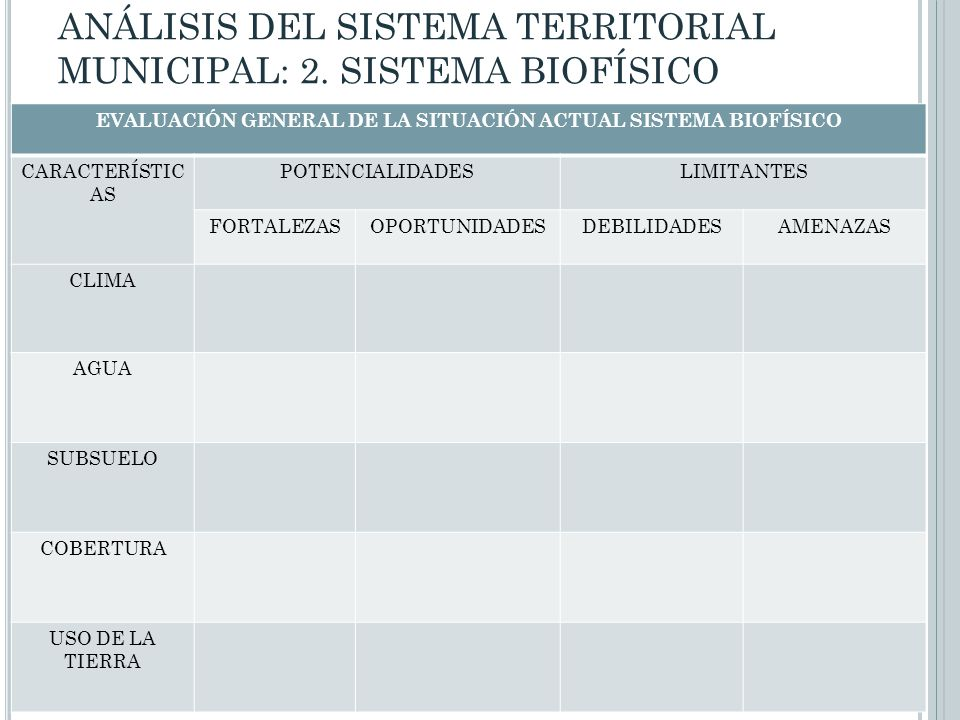 EVALUACIÓN GENERAL DE LA SITUACIÓN ACTUAL SISTEMA BIOFÍSICO CARACTERÍSTIC AS POTENCIALIDADESLIMITANTES FORTALEZASOPORTUNIDADESDEBILIDADESAMENAZAS CLIM