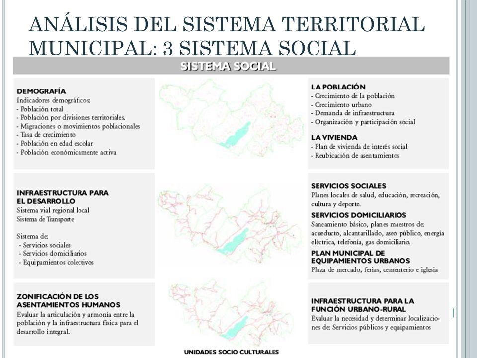 ANÁLISIS DEL SISTEMA TERRITORIAL MUNICIPAL: 3 SISTEMA SOCIAL