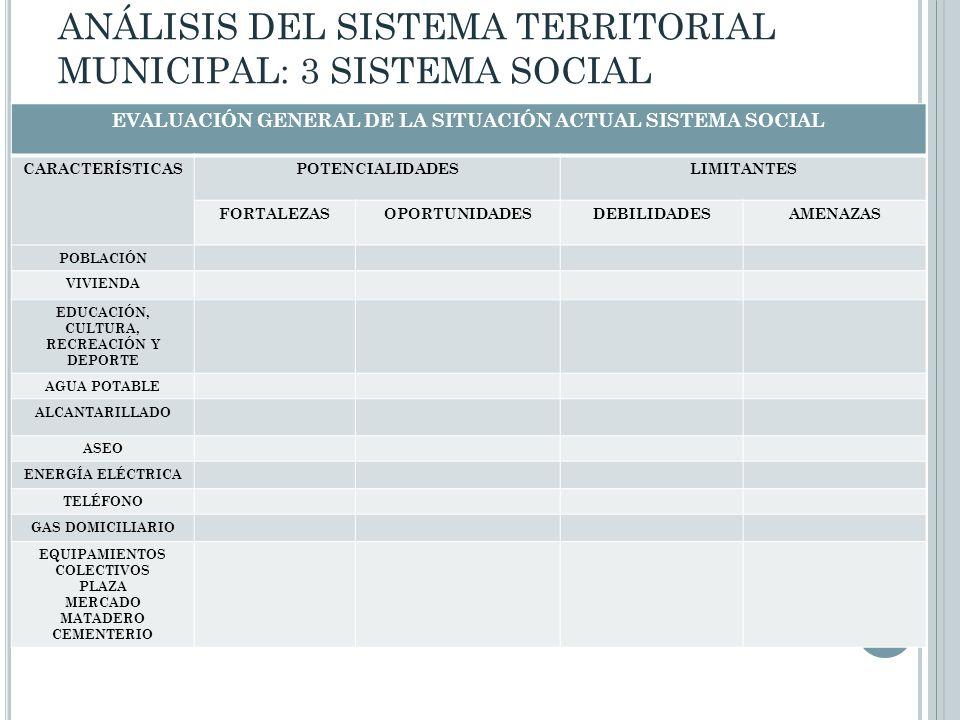 EVALUACIÓN GENERAL DE LA SITUACIÓN ACTUAL SISTEMA SOCIAL CARACTERÍSTICASPOTENCIALIDADESLIMITANTES FORTALEZASOPORTUNIDADESDEBILIDADESAMENAZAS POBLACIÓN