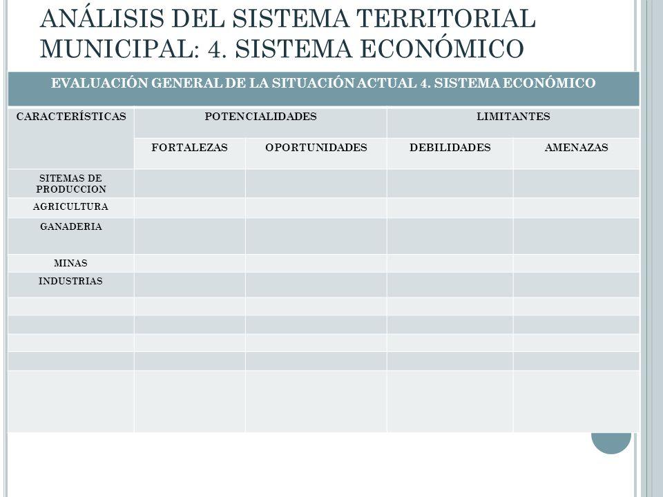EVALUACIÓN GENERAL DE LA SITUACIÓN ACTUAL 4. SISTEMA ECONÓMICO CARACTERÍSTICASPOTENCIALIDADESLIMITANTES FORTALEZASOPORTUNIDADESDEBILIDADESAMENAZAS SIT