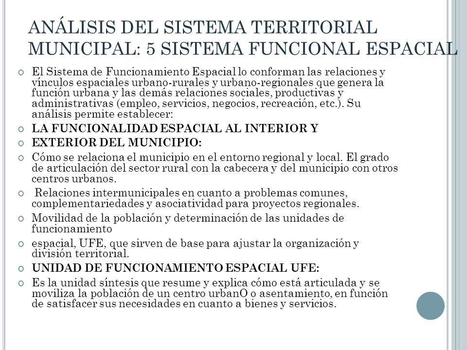 ANÁLISIS DEL SISTEMA TERRITORIAL MUNICIPAL: 5 SISTEMA FUNCIONAL ESPACIAL El Sistema de Funcionamiento Espacial lo conforman las relaciones y vínculos