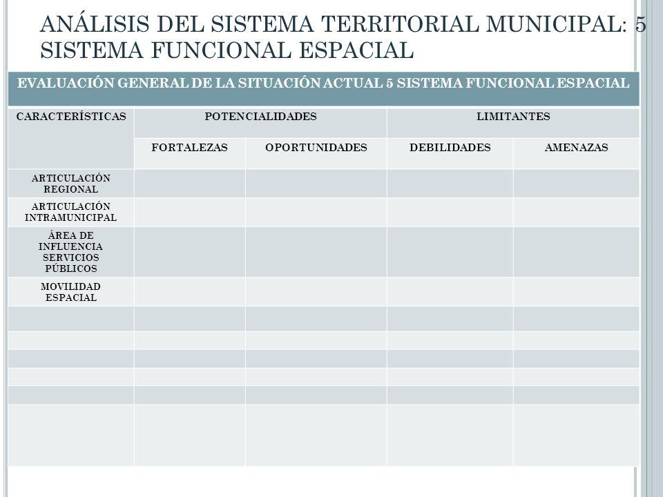 EVALUACIÓN GENERAL DE LA SITUACIÓN ACTUAL 5 SISTEMA FUNCIONAL ESPACIAL CARACTERÍSTICASPOTENCIALIDADESLIMITANTES FORTALEZASOPORTUNIDADESDEBILIDADESAMEN