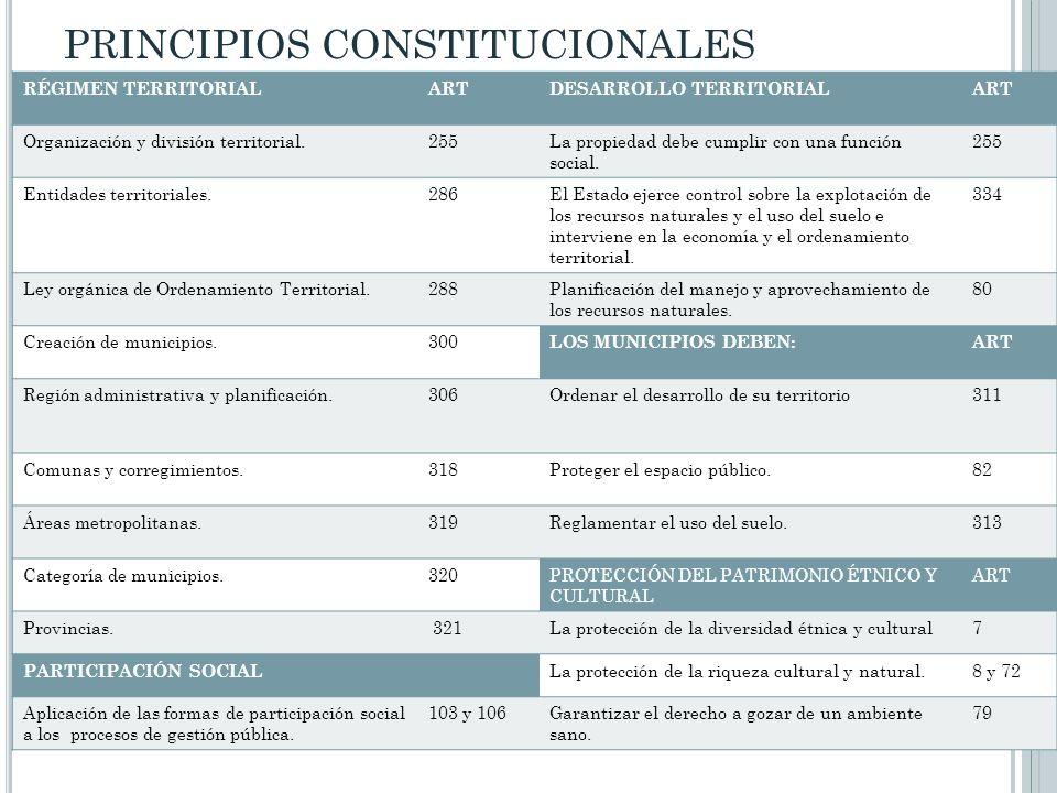 PRINCIPIOS CONSTITUCIONALES RÉGIMEN TERRITORIALARTDESARROLLO TERRITORIALART Organización y división territorial.255La propiedad debe cumplir con una f