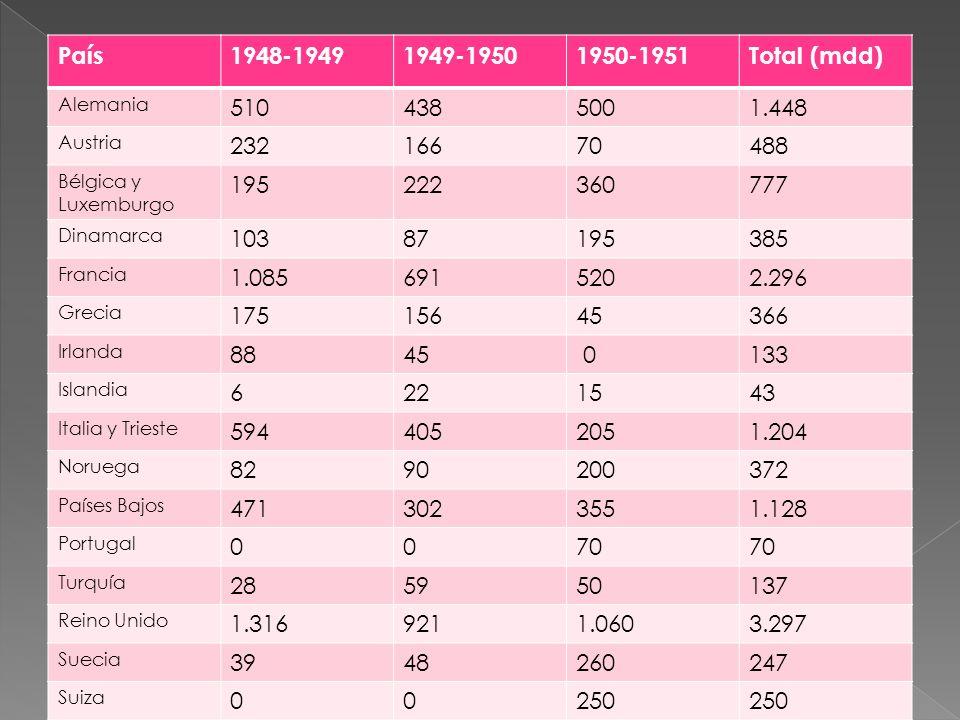País1948-19491949-19501950-1951Total (mdd) Alemania 5104385001.448 Austria 23216670488 Bélgica y Luxemburgo 195222360777 Dinamarca 10387195385 Francia