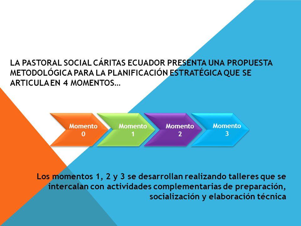 LA PASTORAL SOCIAL CÁRITAS ECUADOR PRESENTA UNA PROPUESTA METODOLÓGICA PARA LA PLANIFICACIÓN ESTRATÉGICA QUE SE ARTICULA EN 4 MOMENTOS… Los momentos 1