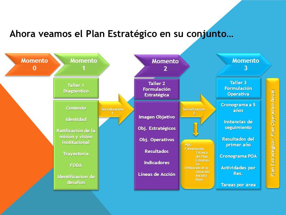 Ahora veamos el Plan Estratégico en su conjunto… Momento 0 Momento 1 Momento 2 Momento 3 Taller 1 Diagnóstico Diagnóstico Taller 2 FormulaciónEstratég