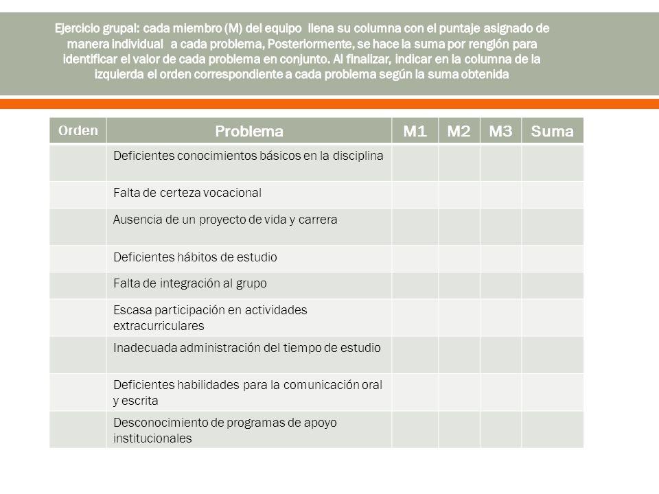 Orden ProblemaM1M2M3Suma Deficientes conocimientos básicos en la disciplina Falta de certeza vocacional Ausencia de un proyecto de vida y carrera Defi