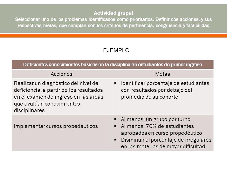 Deficientes conocimientos básicos en la disciplina en estudiantes de primer ingreso AccionesMetas Realizar un diagnóstico del nivel de deficiencia, a