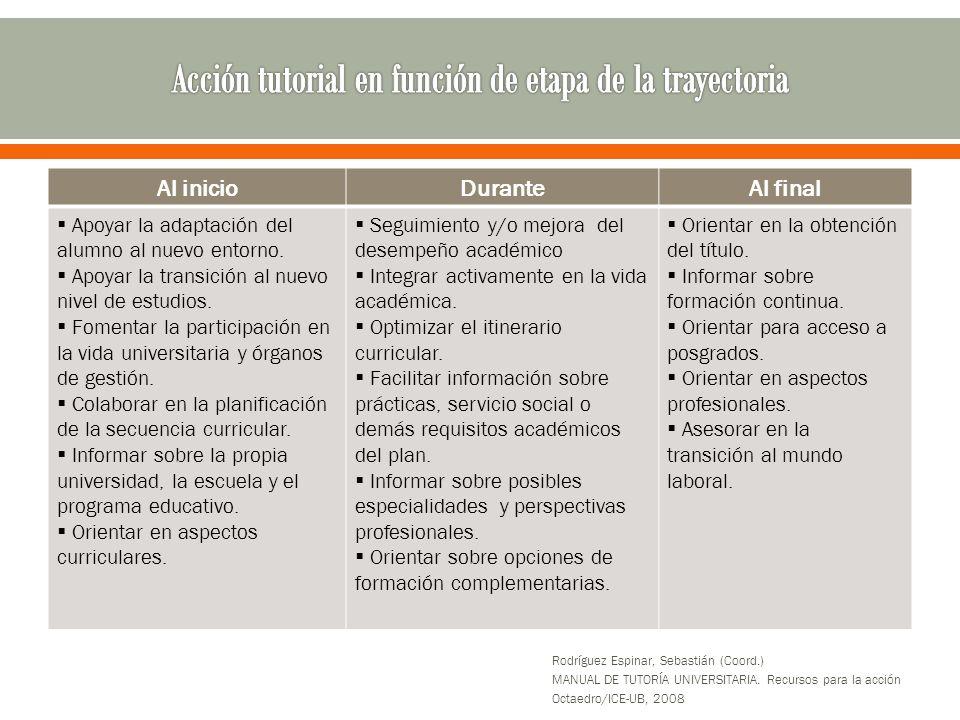 Al inicioDuranteAl final Apoyar la adaptación del alumno al nuevo entorno.