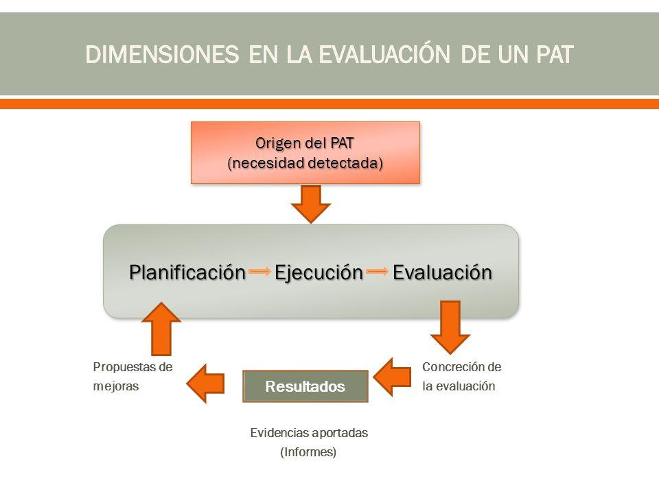 Propuestas deConcreción de mejorasla evaluación Evidencias aportadas (Informes) ) PlanificaciónEjecuciónEvaluación Planificación EjecuciónEvaluación Resultados Origen del PAT (necesidad detectada) Origen del PAT (necesidad detectada)