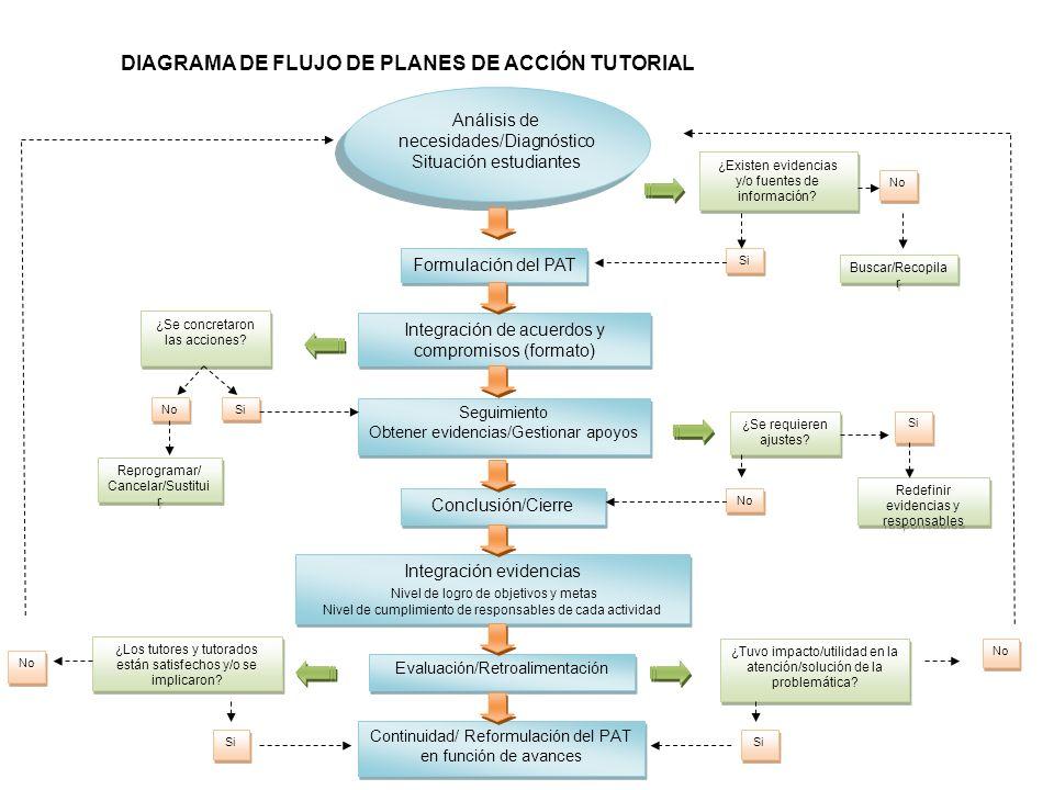 Evaluación/Retroalimentación Análisis de necesidades/Diagnóstico Situación estudiantes Análisis de necesidades/Diagnóstico Situación estudiantes Formu