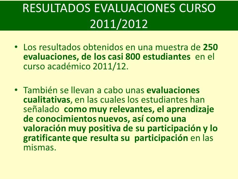 RESULTADOS EVALUACIONES CURSO 2011/2012 Los resultados obtenidos en una muestra de 250 evaluaciones, de los casi 800 estudiantes en el curso académico 2011/12.