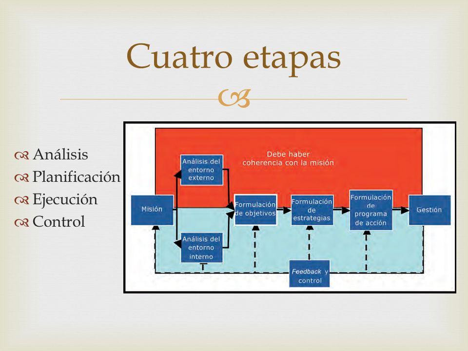 Análisis Planificación Ejecución Control Cuatro etapas