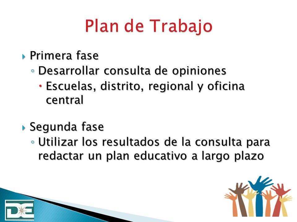 Primera fase Primera fase Desarrollar consulta de opiniones Desarrollar consulta de opiniones Escuelas, distrito, regional y oficina central Escuelas,