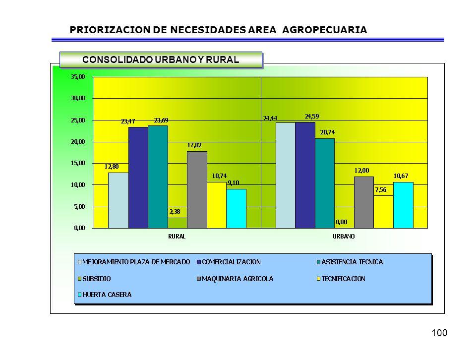 100 PRIORIZACION DE NECESIDADES AREA AGROPECUARIA CONSOLIDADO URBANO Y RURAL