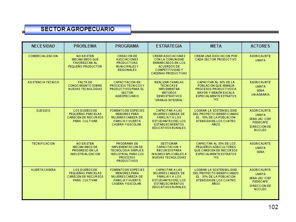 102 NECESIDADPROBLEMAPROGRAMAESTRATEGIAMETAACTORES COMERCIALIZACIONNO EXISTEN MECANISMOS QUE FAVOREZCAN AL PEQUEÑO PRODUCTOR CREACION DE ASOCIACIONES PRODUCTIVAS MUNICIPALES Y REGIONALES CREAR ASOCIACIONES CON LA COMUNIDAD ENMARCADOS EN LOS ACUERDOS DE COMPETITIVIDAD Y CADENAS PRODUCTIVAS CREAR UNA ASOCIACION POR CADA SECTOR PRODUCTIVO ASORICAURTE UMATA ASISTENCIA TECNICAFALTA DE CONOCIMIENTO SOBRE NUEVAS TECNOLOGIAS CAPACITACION EN PROCESOS TECNICOS Y PRODUCTIVOS PARA EL SECTOR AGROPECUARIO REALIZAR CHARLAS TECNICAS E IMPLEMENTAR METODOS DEMOSTRATIVOS GRANJA INTEGRAL CAPACITAR AL 50% DE LA POBLACION QUE MANEJA PROCESOS PRODUCTIVOS A MAYOR Y MENOR ESCALA ESPECIALMENTE ESTRATOS 1Y2 ASORICAURTE UMATA SENA UNIAGRARIA SUBSIDIOLOS DUEÑOS DE PEQUEÑAS PARCELAS CARECEN DE RECURSOS PARA CULTIVAR FOMENTO DE ESPECIES MENORES PARA MUJERES CABEZA DE FAMILIA Y HUERTA CASERA Y ESCOLAR.