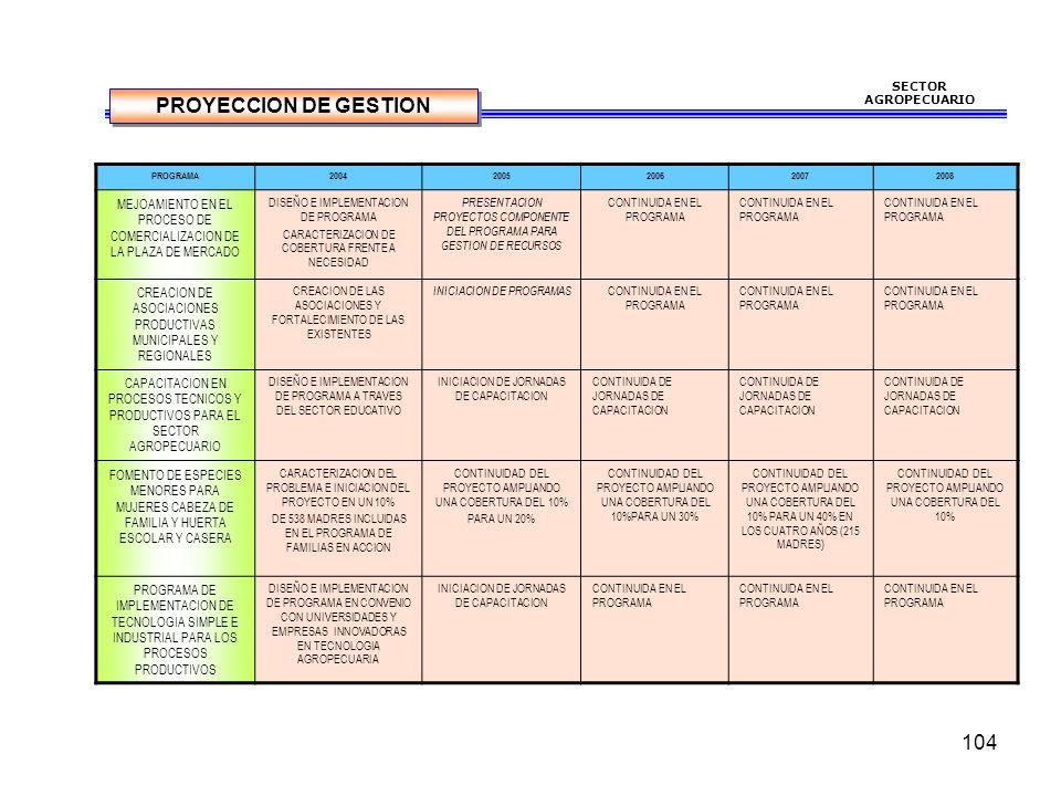 104 SECTOR AGROPECUARIO PROGRAMA20042005200620072008 MEJOAMIENTO EN EL PROCESO DE COMERCIALIZACION DE LA PLAZA DE MERCADO DISEÑO E IMPLEMENTACION DE PROGRAMA CARACTERIZACION DE COBERTURA FRENTE A NECESIDAD PRESENTACION PROYECTOS COMPONENTE DEL PROGRAMA PARA GESTION DE RECURSOS CONTINUIDA EN EL PROGRAMA CREACION DE ASOCIACIONES PRODUCTIVAS MUNICIPALES Y REGIONALES CREACION DE LAS ASOCIACIONES Y FORTALECIMIENTO DE LAS EXISTENTES INICIACION DE PROGRAMAS CONTINUIDA EN EL PROGRAMA CAPACITACION EN PROCESOS TECNICOS Y PRODUCTIVOS PARA EL SECTOR AGROPECUARIO DISEÑO E IMPLEMENTACION DE PROGRAMA A TRAVES DEL SECTOR EDUCATIVO INICIACION DE JORNADAS DE CAPACITACION CONTINUIDA DE JORNADAS DE CAPACITACION FOMENTO DE ESPECIES MENORES PARA MUJERES CABEZA DE FAMILIA Y HUERTA ESCOLAR Y CASERA CARACTERIZACION DEL PROBLEMA E INICIACION DEL PROYECTO EN UN 10% DE 538 MADRES INCLUIDAS EN EL PROGRAMA DE FAMILIAS EN ACCION CONTINUIDAD DEL PROYECTO AMPLIANDO UNA COBERTURA DEL 10% PARA UN 20% CONTINUIDAD DEL PROYECTO AMPLIANDO UNA COBERTURA DEL 10%PARA UN 30% CONTINUIDAD DEL PROYECTO AMPLIANDO UNA COBERTURA DEL 10% PARA UN 40% EN LOS CUATRO AÑOS (215 MADRES) CONTINUIDAD DEL PROYECTO AMPLIANDO UNA COBERTURA DEL 10% PROGRAMA DE IMPLEMENTACION DE TECNOLOGIA SIMPLE E INDUSTRIAL PARA LOS PROCESOS PRODUCTIVOS DISEÑO E IMPLEMENTACION DE PROGRAMA EN CONVENIO CON UNIVERSIDADES Y EMPRESAS INNOVADORAS EN TECNOLOGIA AGROPECUARIA INICIACION DE JORNADAS DE CAPACITACION CONTINUIDA EN EL PROGRAMA PROYECCION DE GESTION