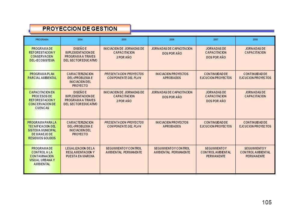 105 PROGRAMA20042005200620072008 PROGRAMA DE REFORESTACION Y CONSERVACION DEL<ECOSISTEMA DISEÑO E IMPLEMENTACION DE PROGRAMA A TRAVES DEL SECTOR EDUCATIVO INICIACION DE JORNADAS DE CAPACITACION 2 POR AÑO JORNADAS DE CAPACITACION DOS POR AÑO JORNADAS DE CAPACITACION DOS POR AÑO JORNADAS DE CAPACITACION PROGRAMA PLAN PARCIAL AMBIENTAL CARACTERIZACION DEL<PROBLEMA E INICIACION DEL PROYECTO PRESENTACION PROYECTOS COMPONENTE DEL PLAN INICIACION PROYECTOS APROBADOS CONTINUIDAD DE EJCUCION PROYECTOS CAPACITACION EN PROCESOS DE REFORESTACION Y CONCERVACION DE CUENCAS DISEÑO E IMPLEMENTACION DE PROGRAMA A TRAVES DEL SECTOR EDUCATIVO INICIACION DE JORNADAS DE CAPACITACION 2 POR AÑO JORNADAS DE CAPACITACION DOS POR AÑO JORNADAS DE CAPACITACION DOS POR AÑO JORNADAS DE CAPACITACION PROGRAMA PARA LA TECNIFICACION DEL SISTEMA MUNICIPAL DE MANEJO DE RESIDUOS SOLIDOS CARACTERIZACION DEL<PROBLEMA E INICIACION DEL PROYECTO PRESENTACION PROYECTOS COMPONENTE DEL PLAN INICIACION PROYECTOS APROBADOS CONTINUIDAD DE EJCUCION PROYECTOS PROGRAMA DE CONTROL A LA CONTAMINACION VISUAL URBANA Y AMBIENTAL LEGALIZACION DE LA REGLAMENTACION Y PUESTA EN MARCHA SEGUIMIENTO Y CONTROL AMBIENTAL PERMANENTE PROYECCION DE GESTION