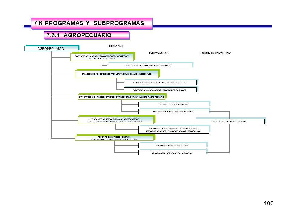 106 7.6 PROGRAMAS Y SUBPROGRAMAS AGROPECUARIO MEJOREAMIENTO EN EL PROCESO DE COMERCIALIZACIÓN DE LA PLAZA DE MERCADO MEJOREAMIENTO EN EL PROCESO DE COMERCIALIZACIÓN DE LA PLAZA DE MERCADO CREACION DE ASOCIACIONES PRODUCTIVAS MUNICIPALES Y REGIONALES CAPACITACION EN PROCESOS TECNICOS Y PRODUCTIVOS PARA EL SECTOR AGROPECUARIO AMPLIACION DE COBERTURA PLAZA DE MERCADO CREACION DE ASOCIACIONES PRODUCTIVAS AGRICOLAS PROGRAMA DE IMPLEMENTACION DE TECNOLOGIA IMPLE E INDUSTRIAL PARA LOS PROCESOS PRODUCTIVOS PROGRAMA DE IMPLEMENTACION DE TECNOLOGIA IMPLE E INDUSTRIAL PARA LOS PROCESOS PRODUCTIVOS FOMENTO DE ESPECIES MENORES PARA MUJERES CABEZA DE FAMILIAS EN ACCION FOMENTO DE ESPECIES MENORES PARA MUJERES CABEZA DE FAMILIAS EN ACCION SEMINARIOS DE CAPACITACION PROGRAMA DE IMPLEMENTACION DE TECNOLOGIA IMPLE E INDUSTRIAL PARA LOS PROCESOS PRODUCTIVOS PROGRAMA DE IMPLEMENTACION DE TECNOLOGIA IMPLE E INDUSTRIAL PARA LOS PROCESOS PRODUCTIVOS PROGRAMA FAMILIAS EN ACCION PROGRAMA SUBPROGRAMAPROYECTO PRIORITARIO ESDUELAS DE FORMACION AGROPECUARIA 7.6.1 AGROPECUARIO CREACION DE ASOCIACIONES PRODUCTIVAS AGRICOLAS ESCUELAS DE FORMACION AGROPECUARIA ESDUELAS DE FORMACION INTEGRAL