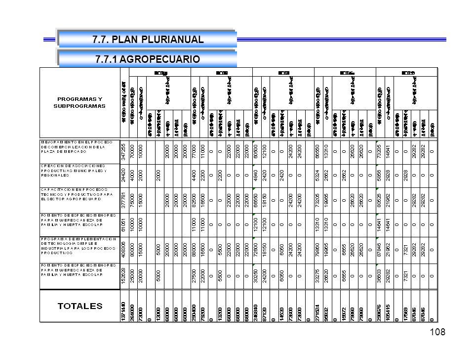 108 7.7. PLAN PLURIANUAL 7.7.1 AGROPECUARIO