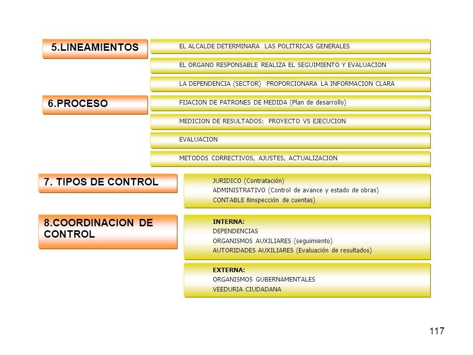 117 5.LINEAMIENTOS EL ALCALDE DETERMINARA LAS POLITRICAS GENERALES EL ORGANO RESPONSABLE REALIZA EL SEGUIMIENTO Y EVALUACION LA DEPENDENCIA (SECTOR) PROPORCIONARA LA INFORMACION CLARA MEDICION DE RESULTADOS: PROYECTO VS EJECUCION FIJACION DE PATRONES DE MEDIDA (Plan de desarrollo) 6.PROCESO EVALUACION METODOS CORRECTIVOS, AJUSTES, ACTUALIZACION 7.