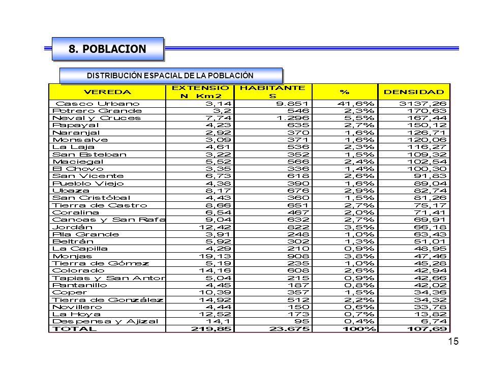 14 7. SISTEMA ESPACIAL Está definida por la división político administrativa del Departamento de Boyacá. Comparte su territorio con los municipios de: