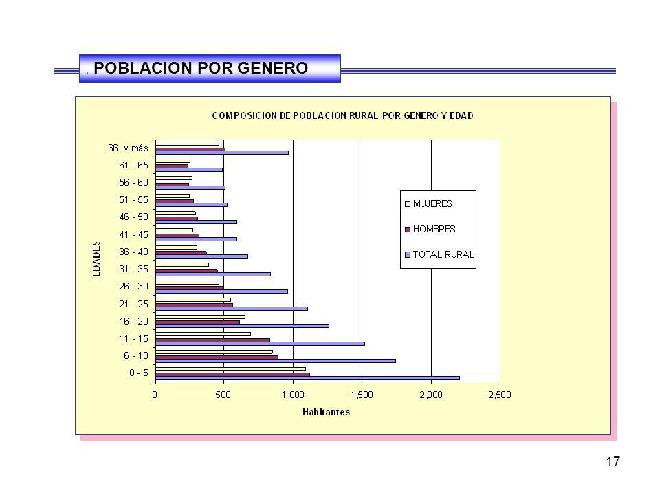 16 COMPOSICIÓN DE POBLACIÓN POR GRUPOS ETÁREOS. 2.002 EDADESPOBLACIONURBANSARURAL 0-2049.23 %42.3 %57.7 % 21-6041.61 %50.70 %49.30 % MAS DE 61 9.16 %3