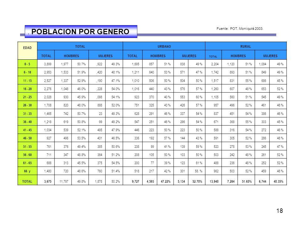 18 EDAD TOTALURBANORURAL TOTAL HOMBRES MUJERESTOTALHOMBRESMUJERES TOTAL HOMBRESMUJERES 0 - 5 3,899 1,97750.7%,92249.3%1,695 85751 %83849 %2,2041,12051 %1,08449 % 6 - 10 2,953 1,53351.9%,42048.1%1,211 64053 %57147 %1,74289351 %84949 % 11 - 15 2,527 1,33752.9%,19047.1%1,010 50650 %50450 %1,51783155 %68645 % 16 - 20 2,276 1,04846.0%,22854.0%1,016 44043 %57657 %1,26060748 %65352 % 21 - 25 2,028 93045.9%,09854.1%923 37040 %55360 %1,10556051 %54549 % 26 - 30 1,708 82048.0% 88852.0%751 32543 %42657 %95749652 %46148 % 31 - 35 1,465 74250.7% 2349.3%628 29146 %33754 %83745154 %38646 % 36 - 40 1,218 61950.8% 9949.2%547 25146 %29654 %67136855 %30345 % 41 - 45 1,034 53952.1% 49547.9%446 22350 %22350 %58831654 %27246 % 46 - 50 927 49653.5%43146.5%336 19257 %14443 %59130552 %28648 % 51 - 55 761 37649.4% 38550.6%238 9941 %13959 %52327853 %24547 % 56 - 60 711 34748.8% 36451.2%208 10550 %10350 %50324248 %26152 % 61 - 65 688 31345.5%37554.5%200 7739 %12361 %48823648 %25252 % 66 y 1,480 72048.6%76051.4%518 21742 %30158.